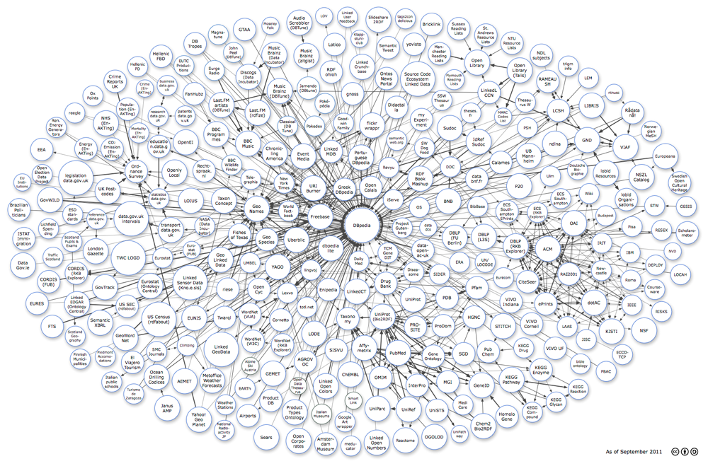 Como Visualizar Linked Data com R