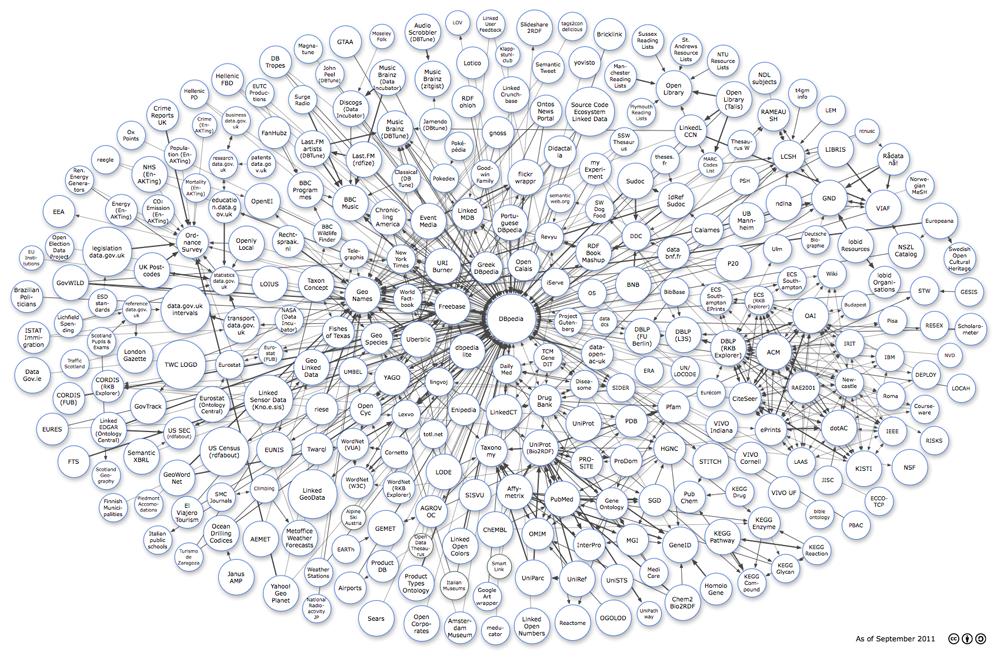 Como Visualizar Linked Data com R
